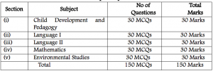 KAR TET Paper 1 Exam Pattern