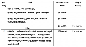 karnataka pubilc service commission excise sub inspector syllabus and exam pattern pdf download admit card