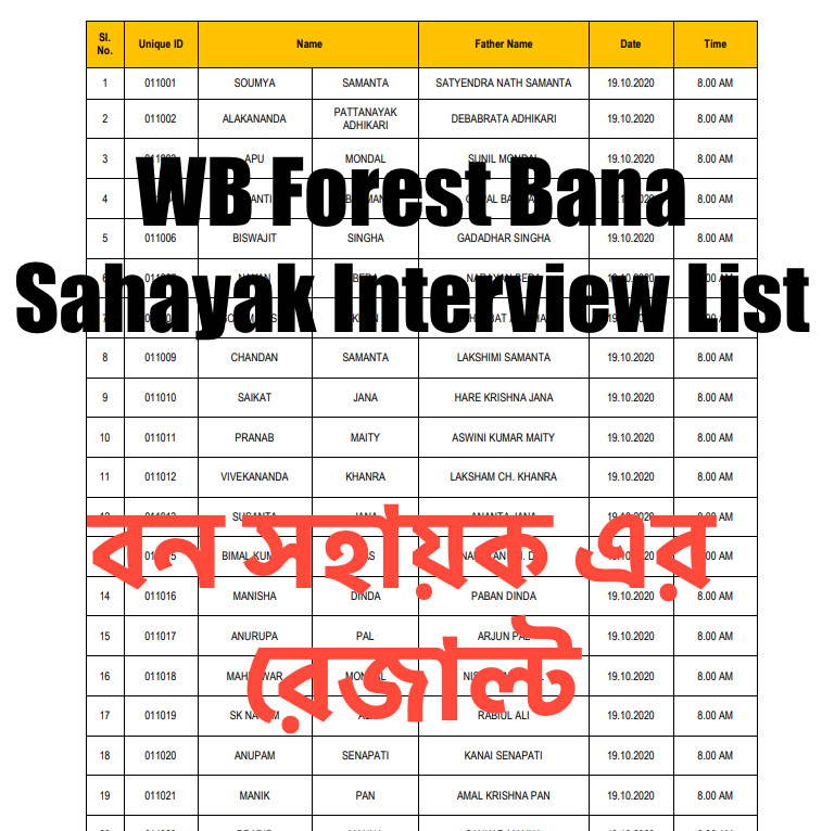 wb bana sahayak result 2020 released - download interview schedule & list of forest dept ban sahayak